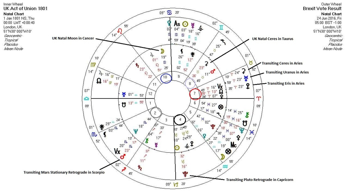 Brexit Astrology Chart