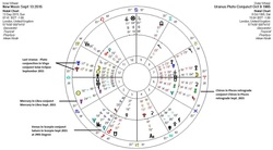 Uranus Pluto Biwheel to Solar Eclipse Sept 2015